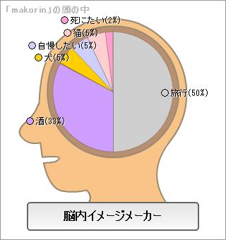 Makorin_brain
